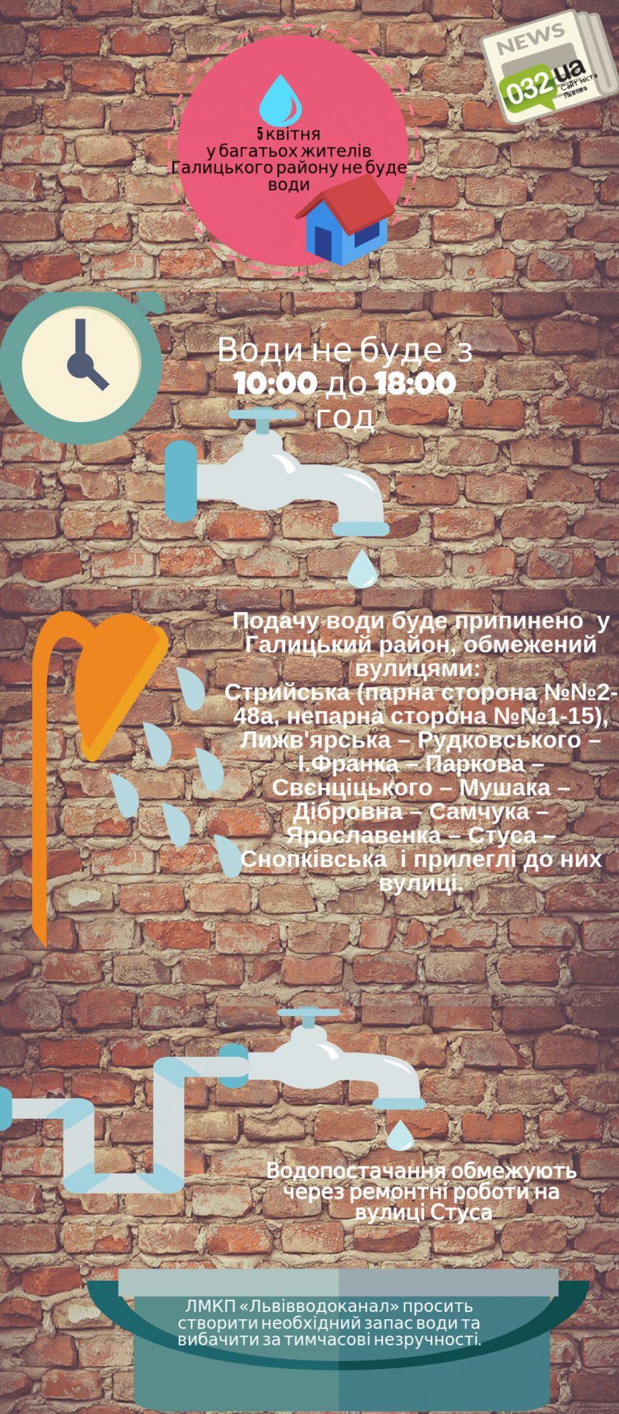 Львів'янину на замітку: де сьогодні у Львові вимкнуть водопостачання (фото) - фото 1