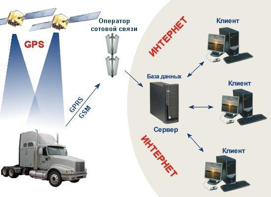 GPS мониторинг от TRINITY! (фото) - фото 1