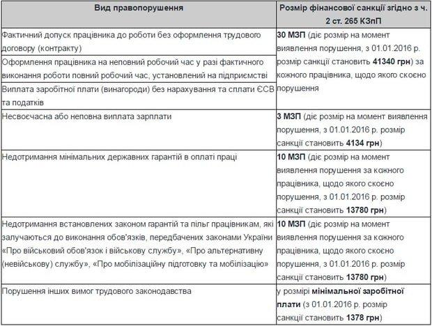 Предпринимателей Днепродзержинска ждут штрафы за нарушения законодательства о труде (фото) - фото 1