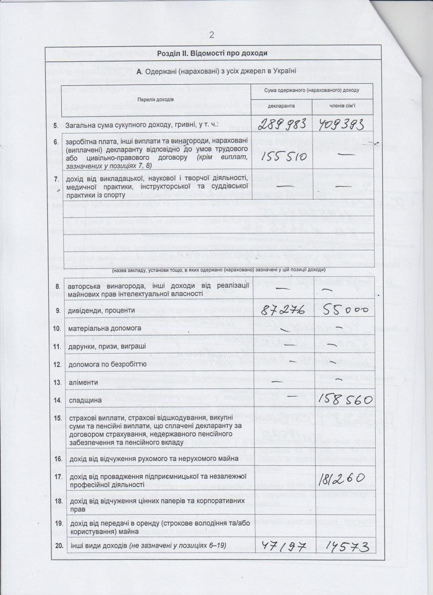 Декларации о доходах городского головы и заместителей (фото) - фото 1