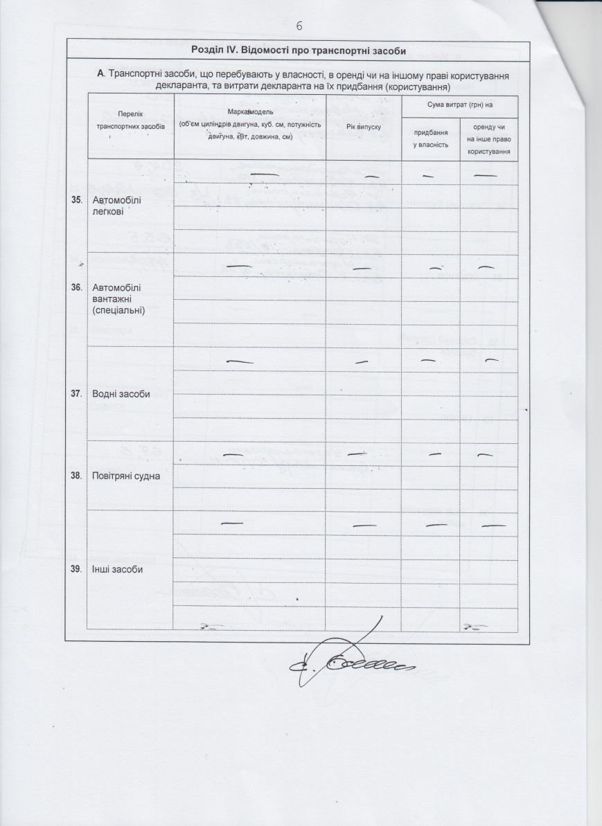Декларации о доходах городского головы и заместителей (фото) - фото 2