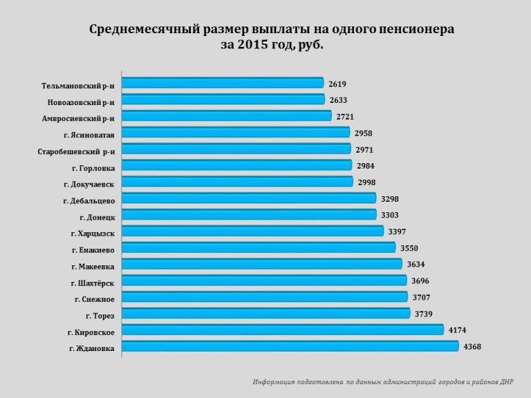 Занимательная статистика: Макеевка опережает Донецк по уровню заработной платы, а самый богатый город - Ждановка (фото) - фото 2