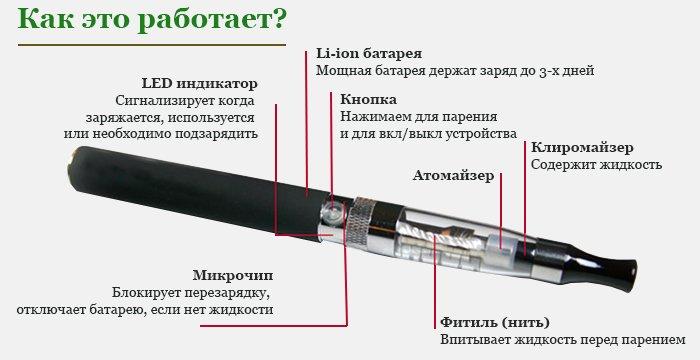 Электронная сигарета. Ответы на главные вопросы (фото) - фото 1