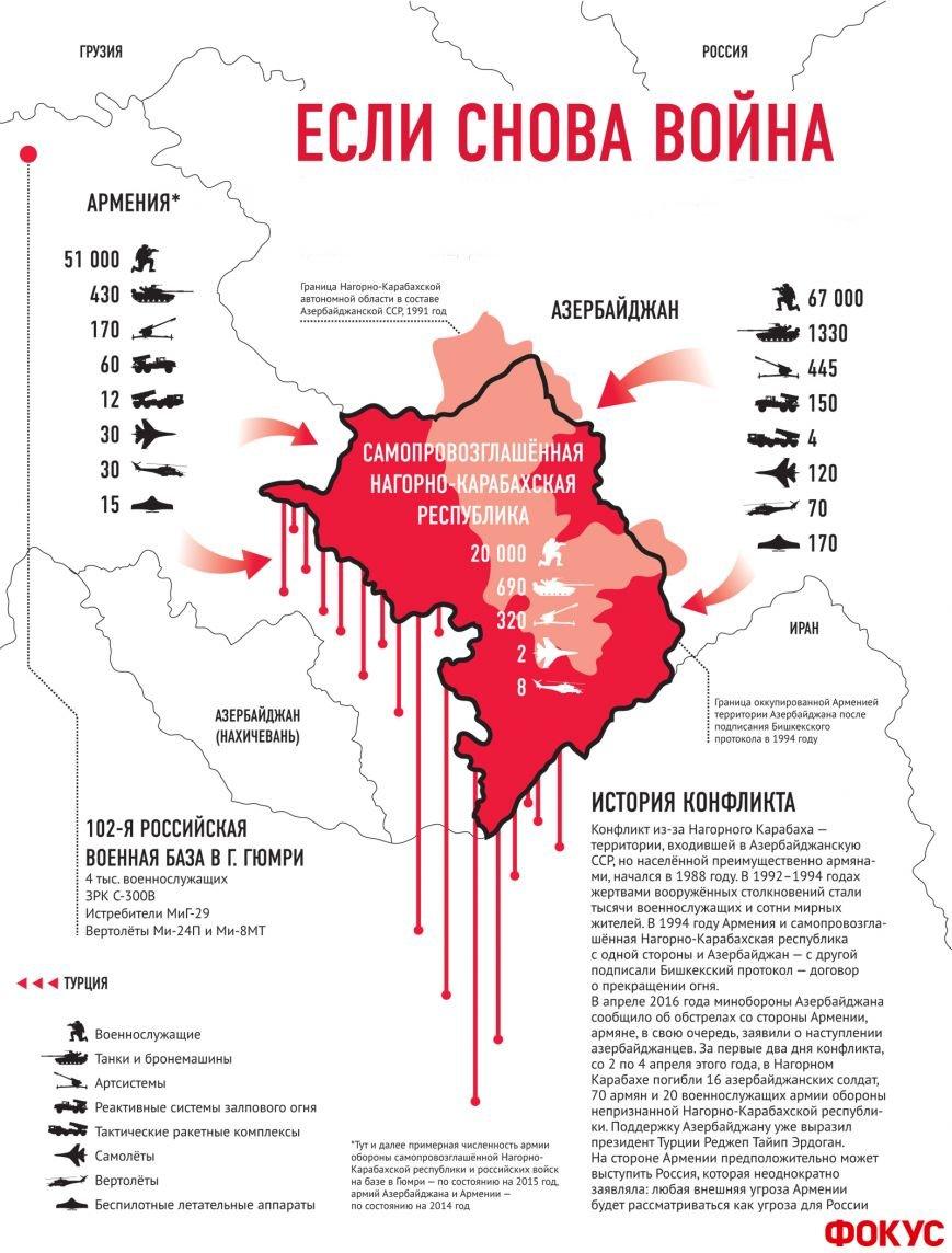 Если снова война. Чья армия сильнее в карабахском конфликте (фото) - фото 1