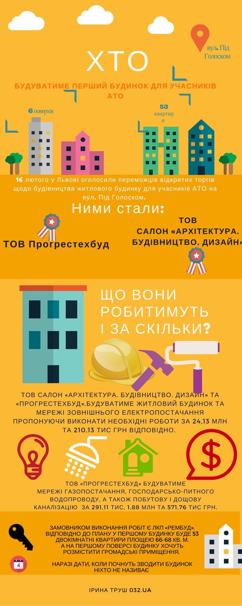 У Львові заклали капсулу в фундамент будинку для учасників АТО (ФОТО) (фото) - фото 4