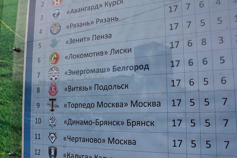 48 часов до старта. В Белгород возвращается большой футбол, фото-1