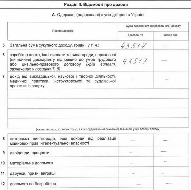 Доходи і витрати за 2015 рік керівництва Вінницької облради (Декларації) (фото) - фото 4