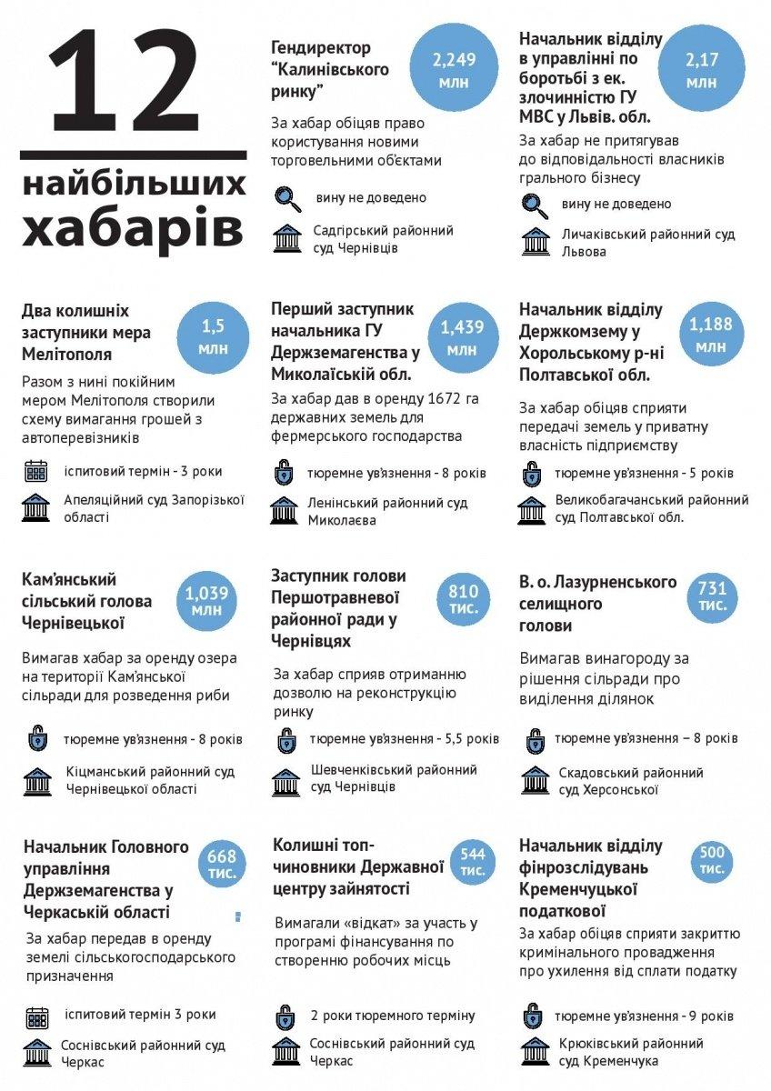 Взятки в Украине: какой средний размер и как наказывают взяточников (ИНФОГРАФИКА) (фото) - фото 1