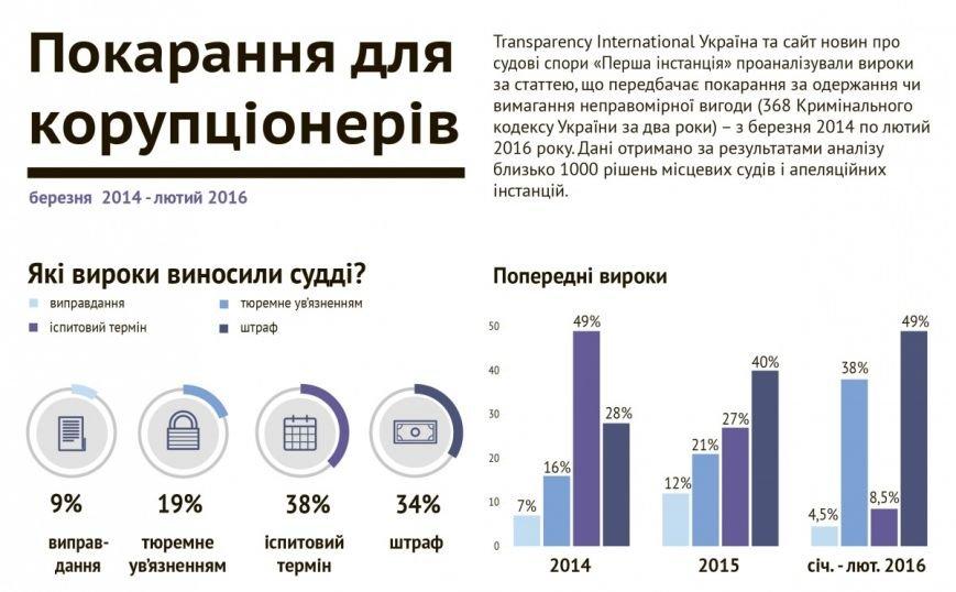 Взятки в Украине: какой средний размер и как наказывают взяточников (ИНФОГРАФИКА) (фото) - фото 2