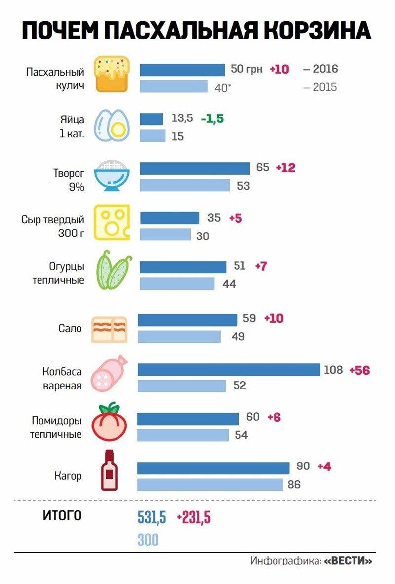 Цена пасхальной корзинки для первомайцев существенно выросла (фото) (фото) - фото 1