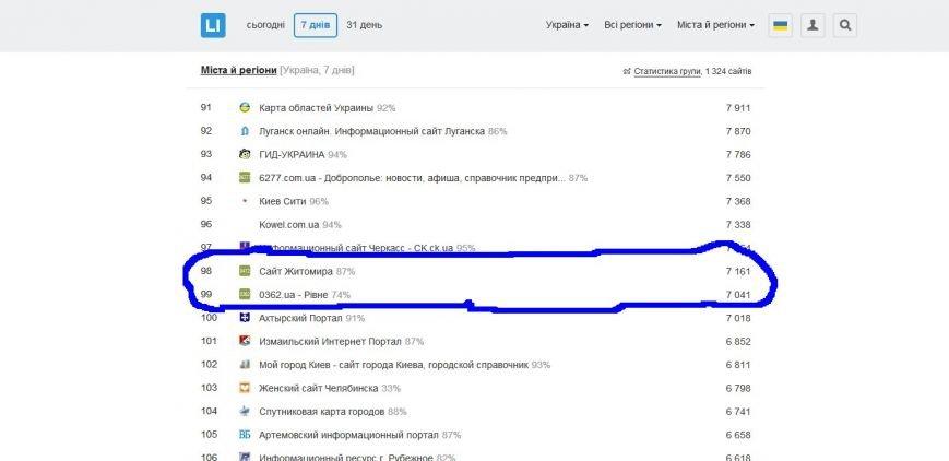 Сайт Новограда-Волинського 04141.com.ua один серед лідерів мережі, фото-2