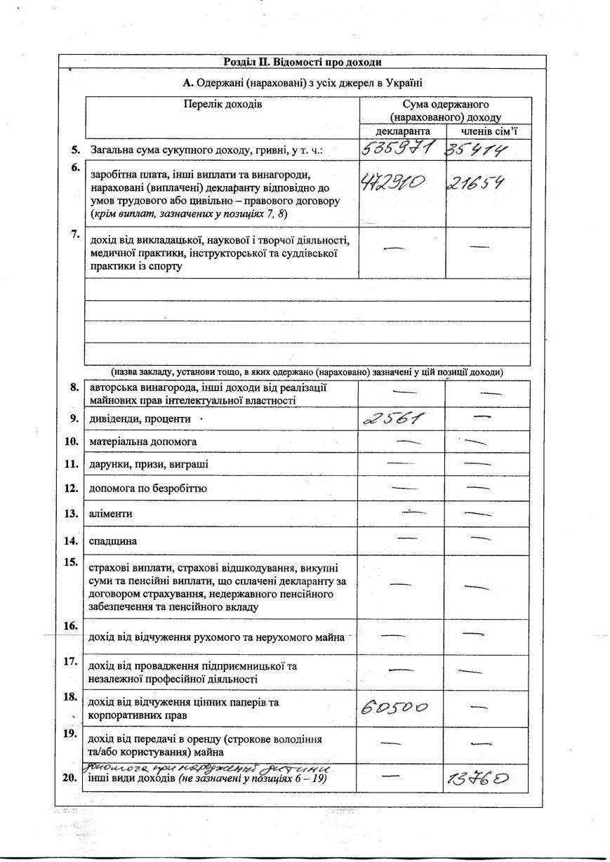 Перед трудоустройством в мэрию запорожсталевцам существенно повысили зарплату: анализ деклараций (фото) - фото 10