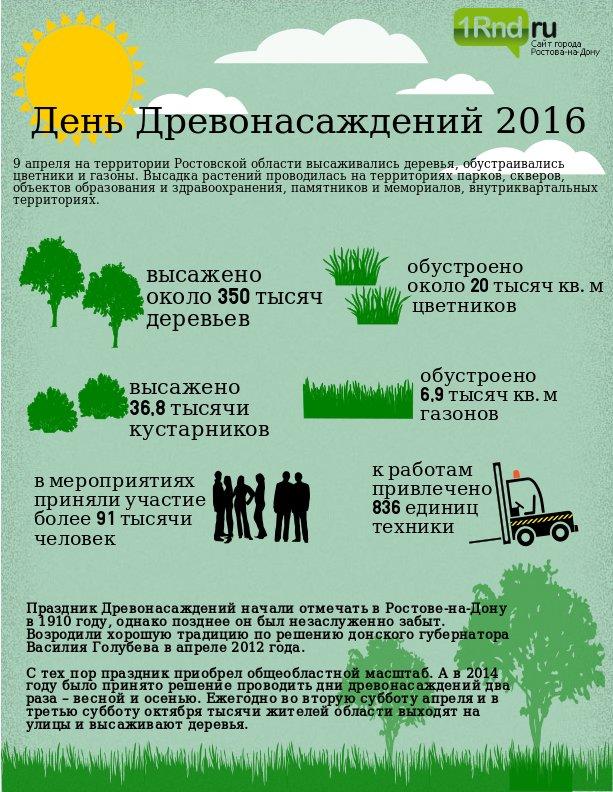 Около 350 тысяч деревьев высадили на Дону в День древонасаждений (фото) - фото 1