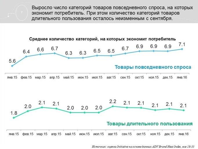 Агентство Initiative обновило данные по потребительским трендам в России (фото) - фото 2