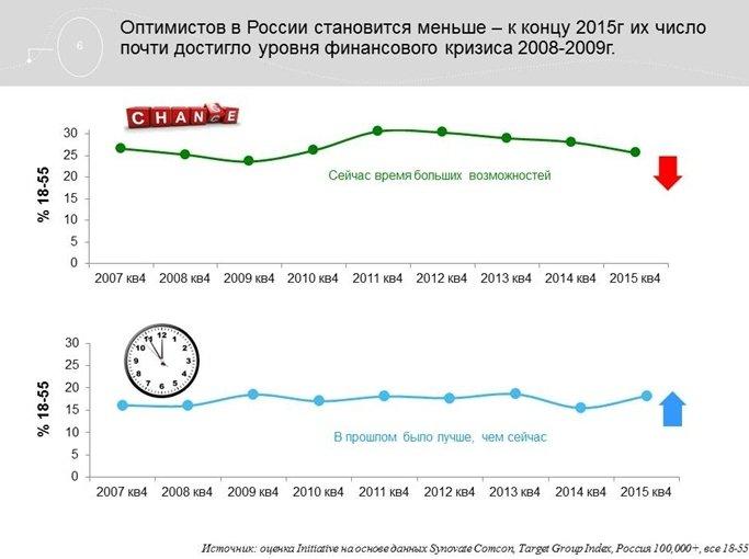 Агентство Initiative обновило данные по потребительским трендам в России (фото) - фото 3