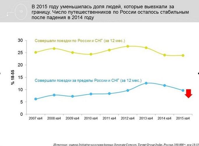Агентство Initiative обновило данные по потребительским трендам в России (фото) - фото 6