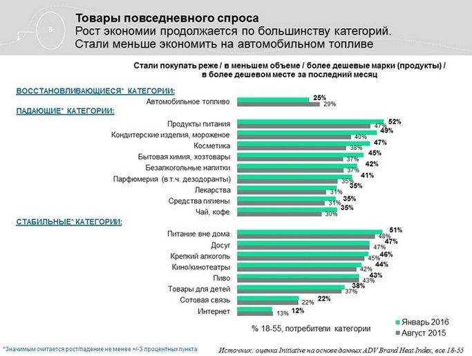 Агентство Initiative обновило данные по потребительским трендам в России (фото) - фото 4