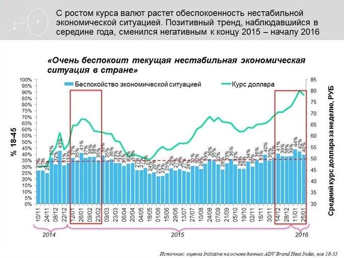 Агентство Initiative обновило данные по потребительским трендам в России (фото) - фото 1