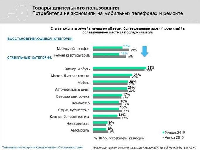 Агентство Initiative обновило данные по потребительским трендам в России (фото) - фото 5