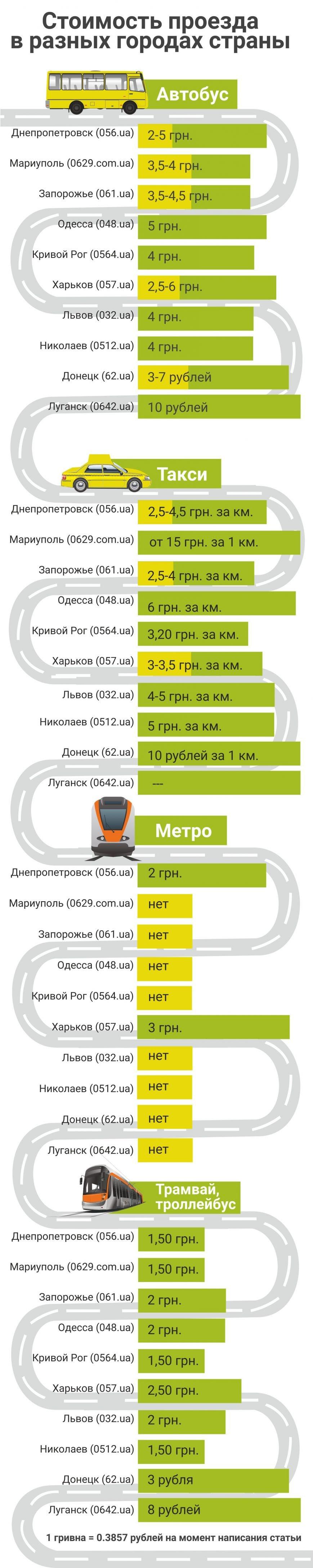 Де найдешевший проїзд в маршрутках, а де вигідніше користуватися трамваєм або тролейбусом, а може навіть таксі? (фото) - фото 4