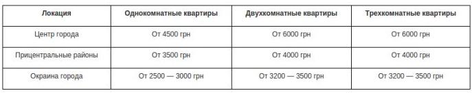 Сколько стоит арендовать и купить квартиру в Днепропетровске: сравнение цен и локаций (фото) - фото 1