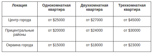 Сколько стоит арендовать и купить квартиру в Днепропетровске: сравнение цен и локаций (фото) - фото 3