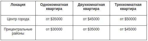 Сколько стоит арендовать и купить квартиру в Днепропетровске: сравнение цен и локаций (фото) - фото 4