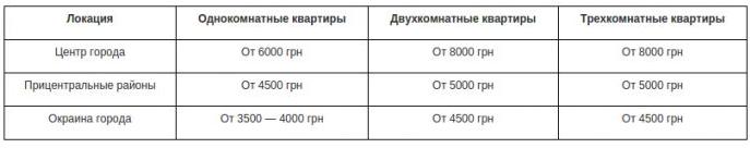 Сколько стоит арендовать и купить квартиру в Днепропетровске: сравнение цен и локаций, фото-2