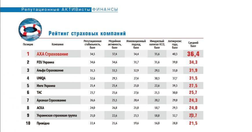 АХА Страхование возглавила рейтинг управления корпоративной репутацией, фото-1