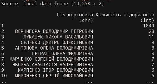 Активист обнародовал ТОП-10 самых активных учредителей предприятий Кривого Рога, фото-1