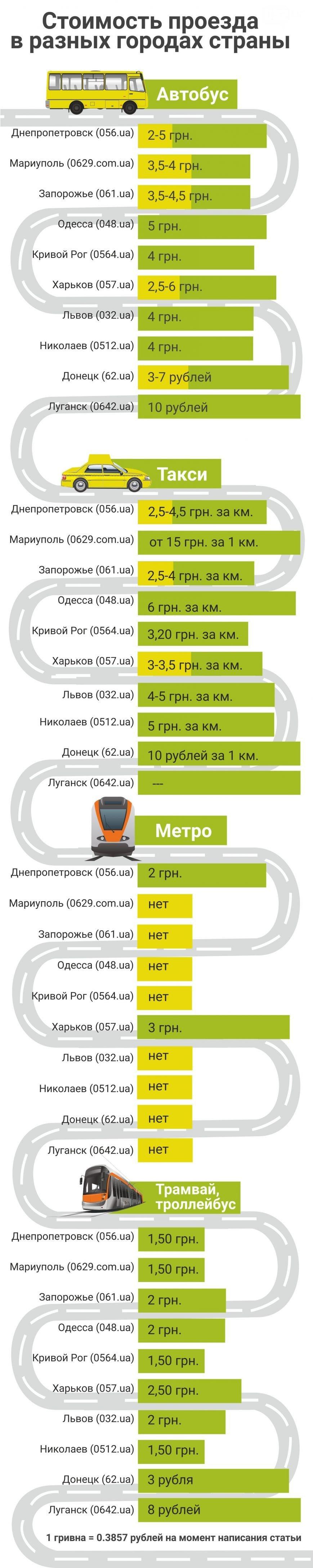 Де найдешевший проїзд в маршрутках, а де вигідніше користуватися трамваєм або тролейбусом, а може навіть таксі (фото) - фото 4