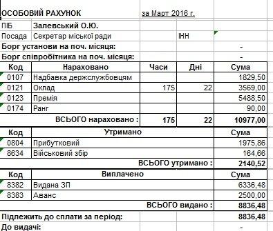 Сколько в марте заработали мэр Днепродзержинска и его заместители (фото) - фото 2