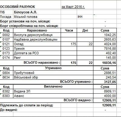 Сколько в марте заработали мэр Днепродзержинска и его заместители (фото) - фото 1