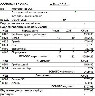Сколько в марте заработали мэр Днепродзержинска и его заместители (фото) - фото 6