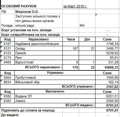 Сколько в марте заработали мэр Днепродзержинска и его заместители (фото) - фото 7