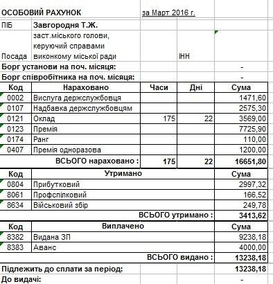 Сколько в марте заработали мэр Днепродзержинска и его заместители (фото) - фото 3