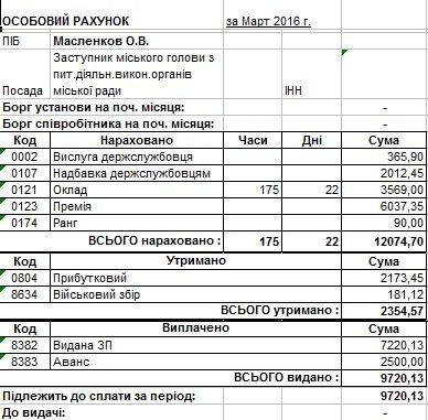Сколько в марте заработали мэр Днепродзержинска и его заместители (фото) - фото 5