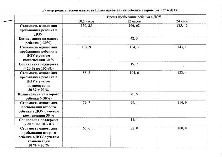В Севастополе пересмотрят размер платы за детсад и усилят контроль за качеством питания детей (фото) - фото 1