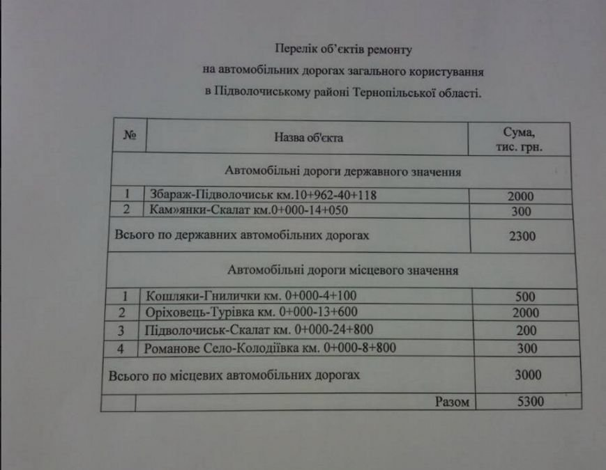 Плачевні результати ямкового ремонту на Тернопільщині (Фото) (фото) - фото 4