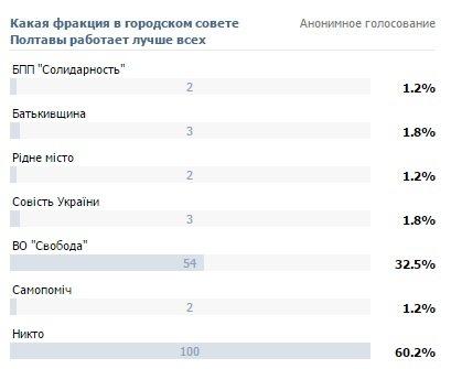 Роботою яких депутатських фракцій у Полтавській міській раді задоволені містяни (фото) - фото 1