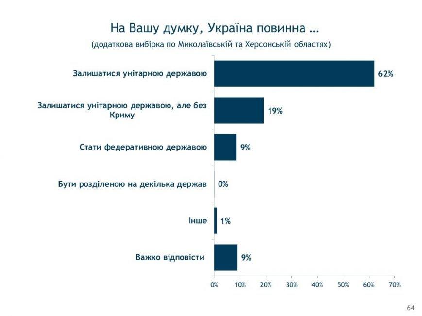 Социология: херсонцы в ожидании новых выборов (фото) - фото 11