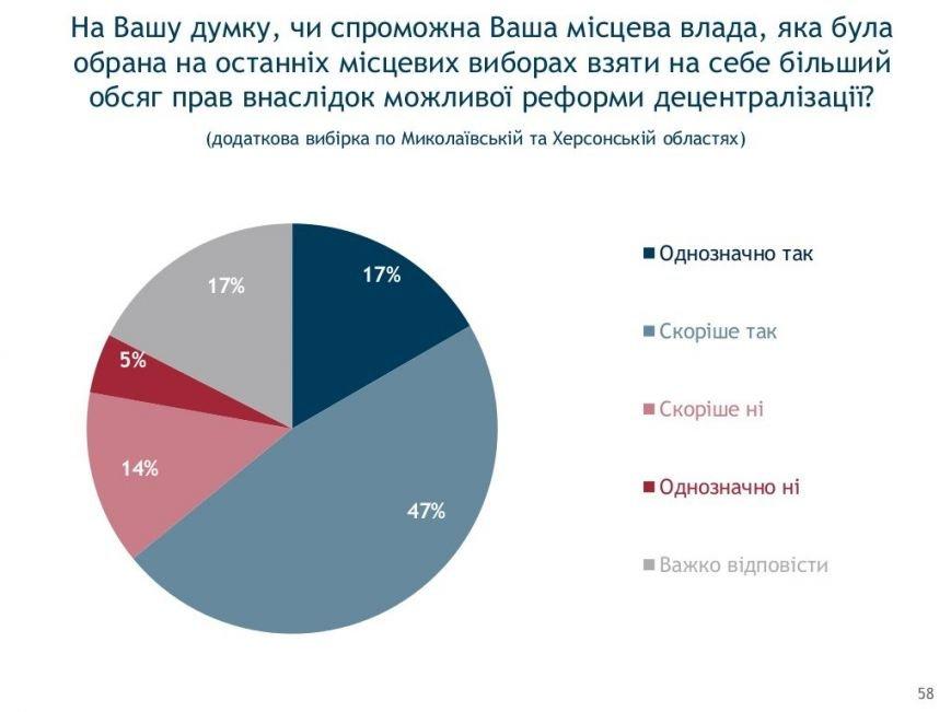 Социология: херсонцы в ожидании новых выборов (фото) - фото 7