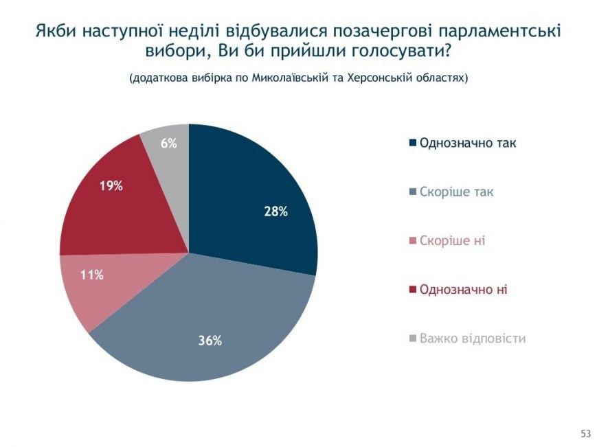 Социология: херсонцы в ожидании новых выборов (фото) - фото 2