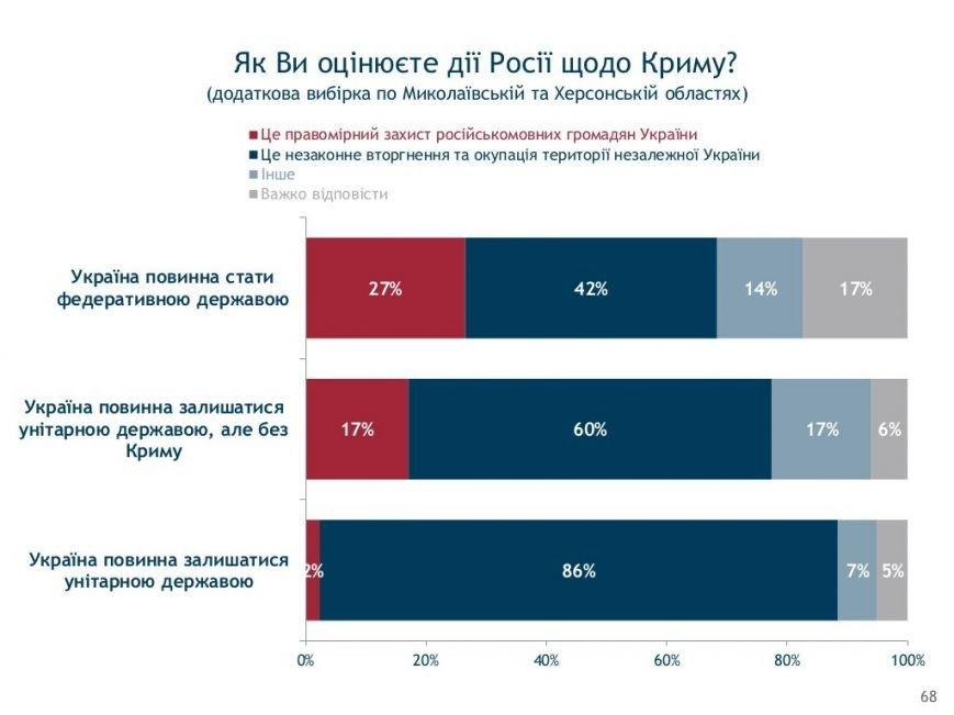 Социология: херсонцы в ожидании новых выборов (фото) - фото 15