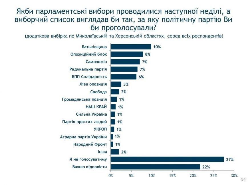 Социология: херсонцы в ожидании новых выборов (фото) - фото 3