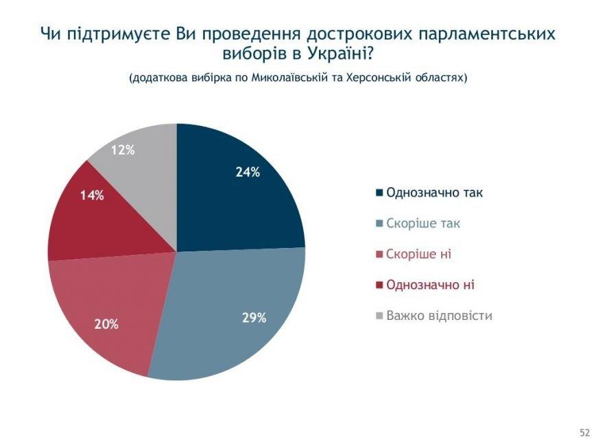Социология: херсонцы в ожидании новых выборов (фото) - фото 1