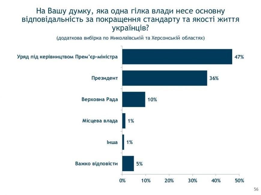 Социология: херсонцы в ожидании новых выборов (фото) - фото 5