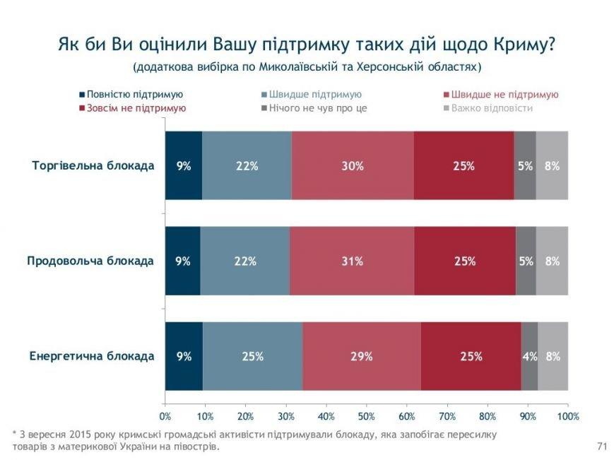 Социология: херсонцы в ожидании новых выборов (фото) - фото 18