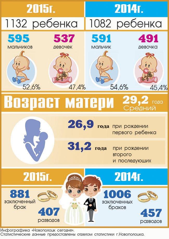 Инфографика: сколько родилось детей в 2015 году в Новополоцке, сколько было браков и разводов (фото) - фото 1
