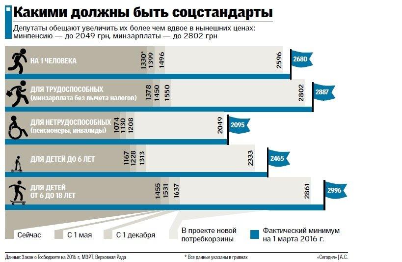 Сумчанам обещают удвоить минимальные зарплаты и пенсии (ИНФОГРАФИКА), фото-1